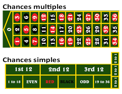 Chances simples et multiples (inside et outside bets)